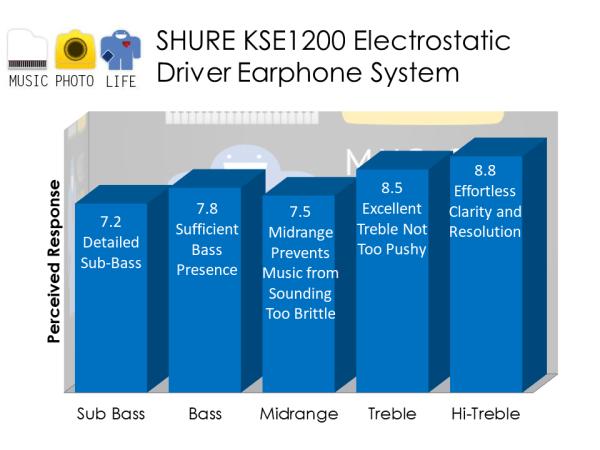 Shure KSE1200 audio analysis by musicphotolife.com