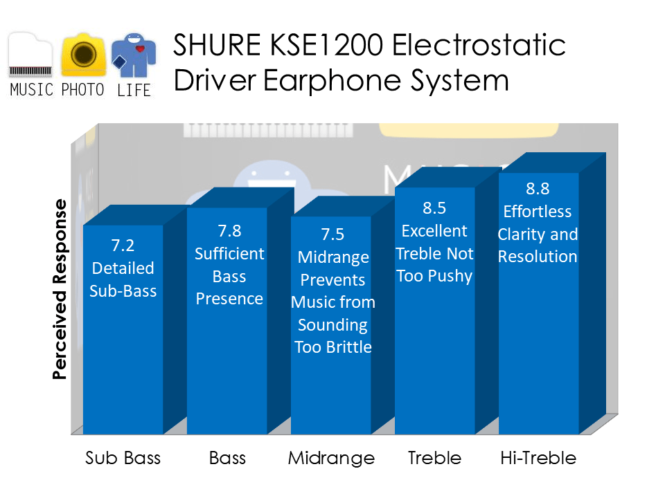 Shure KSE1200 audio analysis by musicphotolife.com