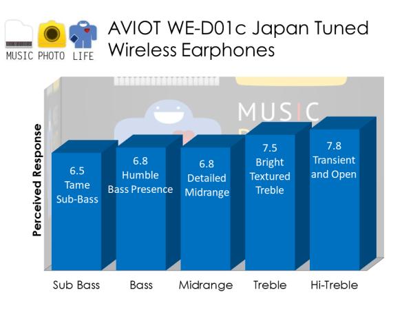 AVIOT WE-D01c wireless earphones audio analysis by musicphotolife.com, Singapore headphones review site