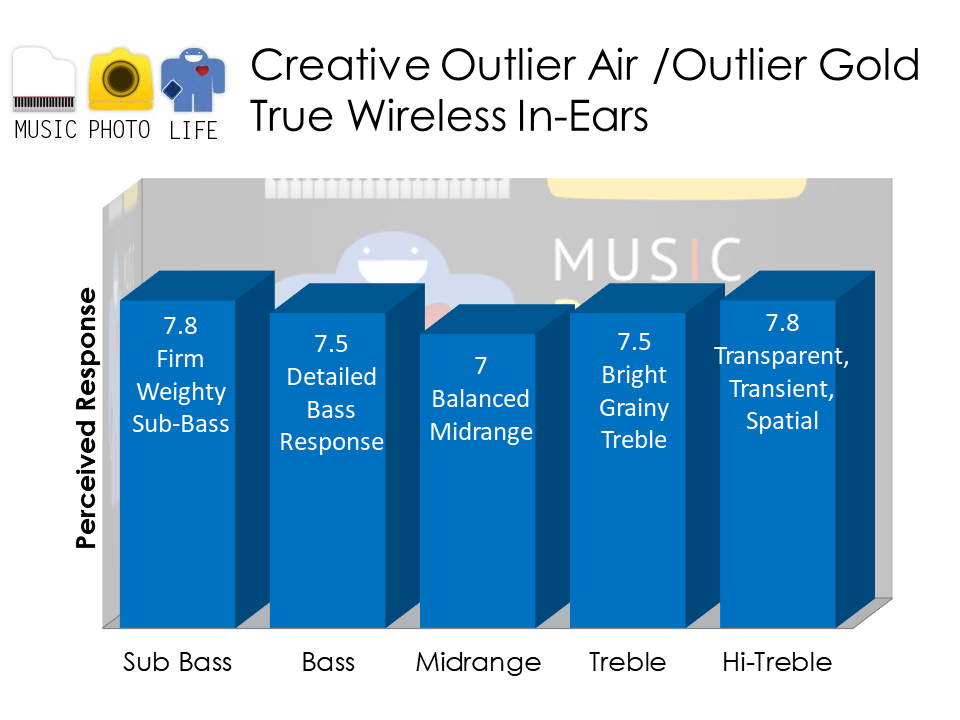 Creative Outlier Air and Outlier Gold true wireless earphones audio analysis by musicphotolife.com, Singapore headphones review site