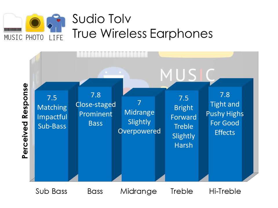 Sudio Tolv true wireless earphones audio analysis by musicphotolife.com , Singapore headphones review website