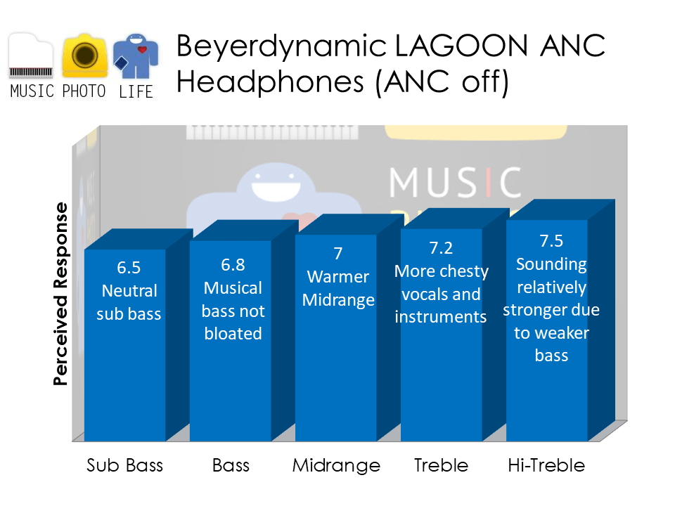 Beyerdynamic Lagoon ANC headphones audio analysis by musicphotolife.com Singapore tech blog