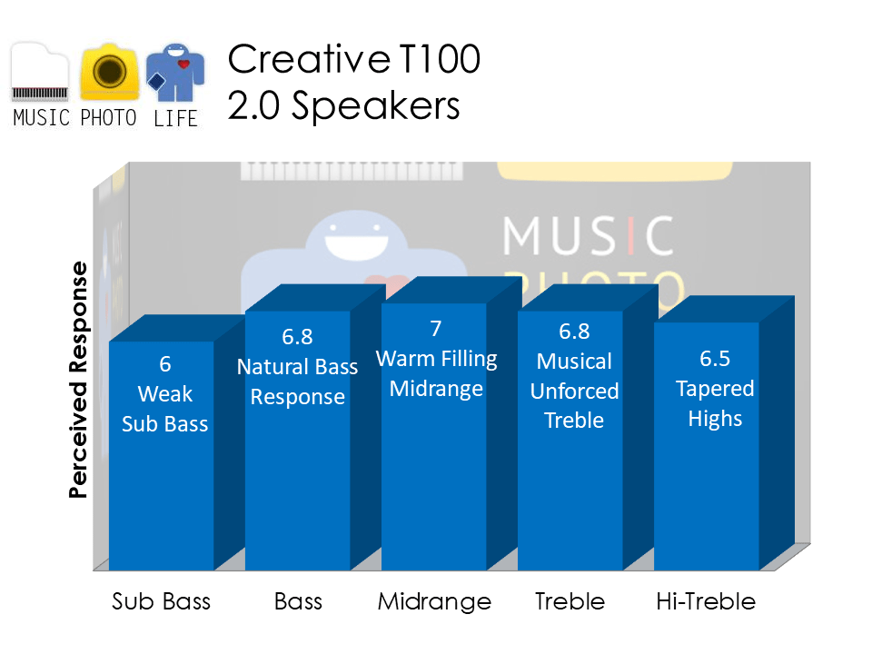 Creative T100 2.0 Speakers audio analysis by musicphotolife.com Singapore audio tech blog review