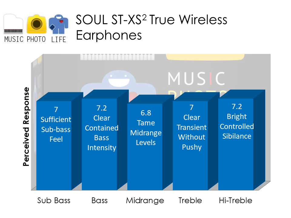 SOUL ST-XS2 audio rating by Chester Tan musicphotolife.com