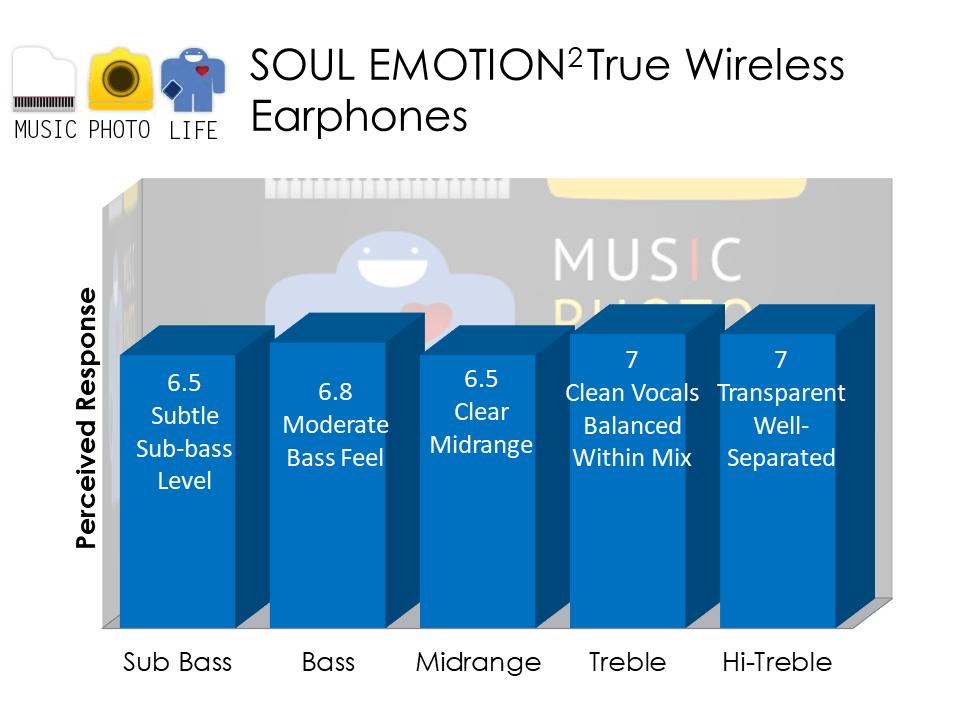 SOUL Emotion 2 audio analysis by Chester Tan, Singapore tech blog musicphotolife.com