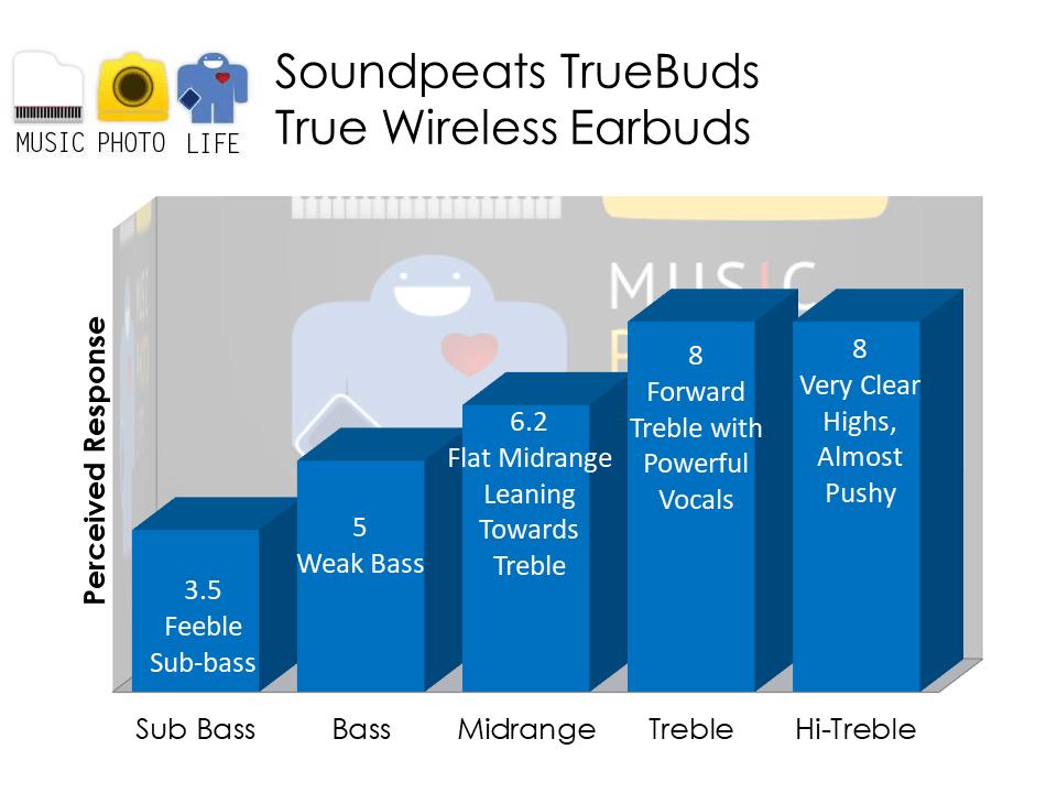 Soundpeats Truebuds audio analysis by Chester Tan musicphotolife.com Singapore tech blog