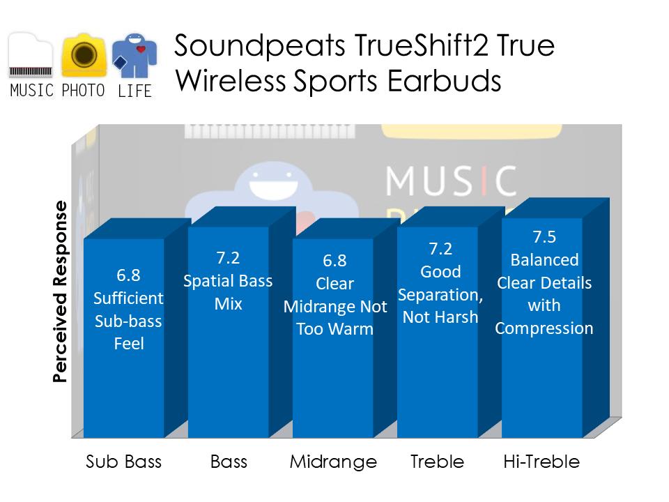 Soundpeats TrueShift2 audio analysis by Chester Tan musicphotolife.com Singapore tech blog