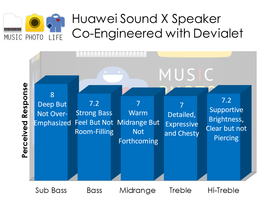 Huawei Sound X audio analysis by Music Photo Life, Singapore tech blog