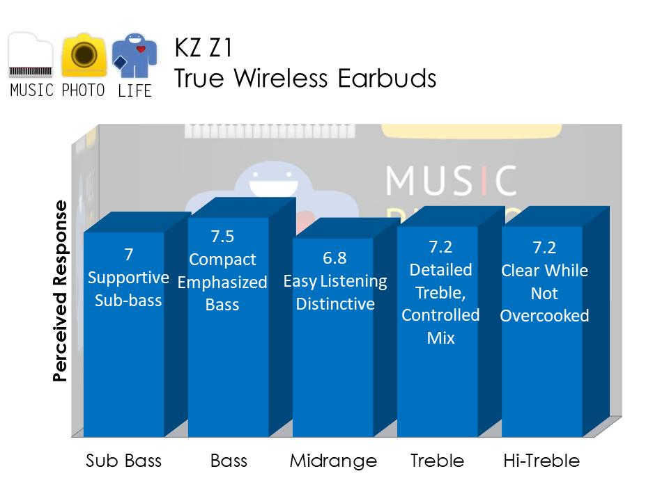 KZ Z1 audio analysis review by Music Photo Life, Singapore tech blog