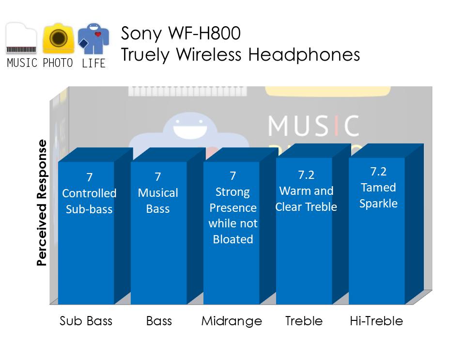 Sony WF-H800 audio analysis by Music Photo Life