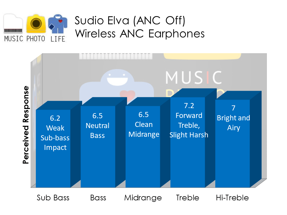 Sudio Elva ANC Off audio analysis by Music Photo Life, Singapore tech blog