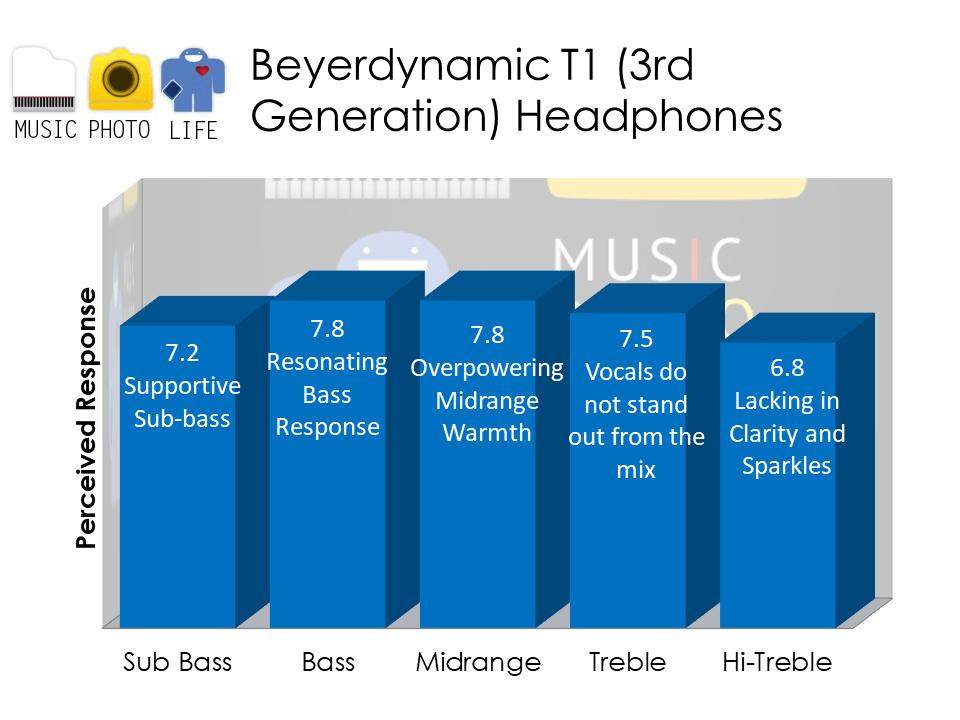 Beyerdynamic T1 3rd Generation audio analysis by Music Photo Life, Singapore tech blog