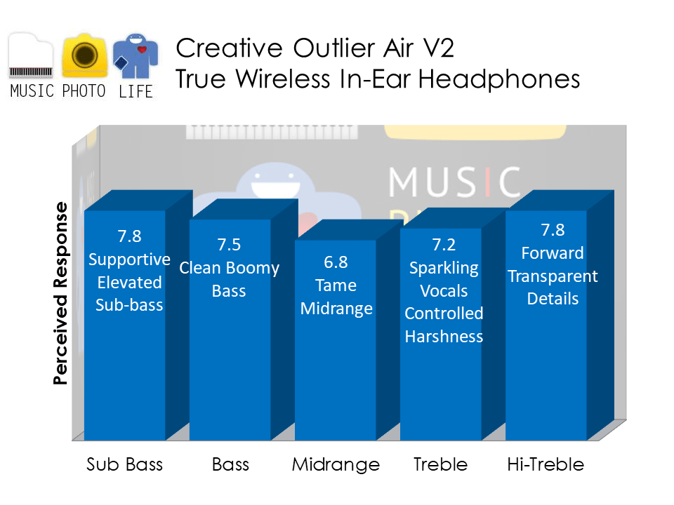 Creative Outlier Air V2 audio analysis by Music Photo Life, Singapore tech blog