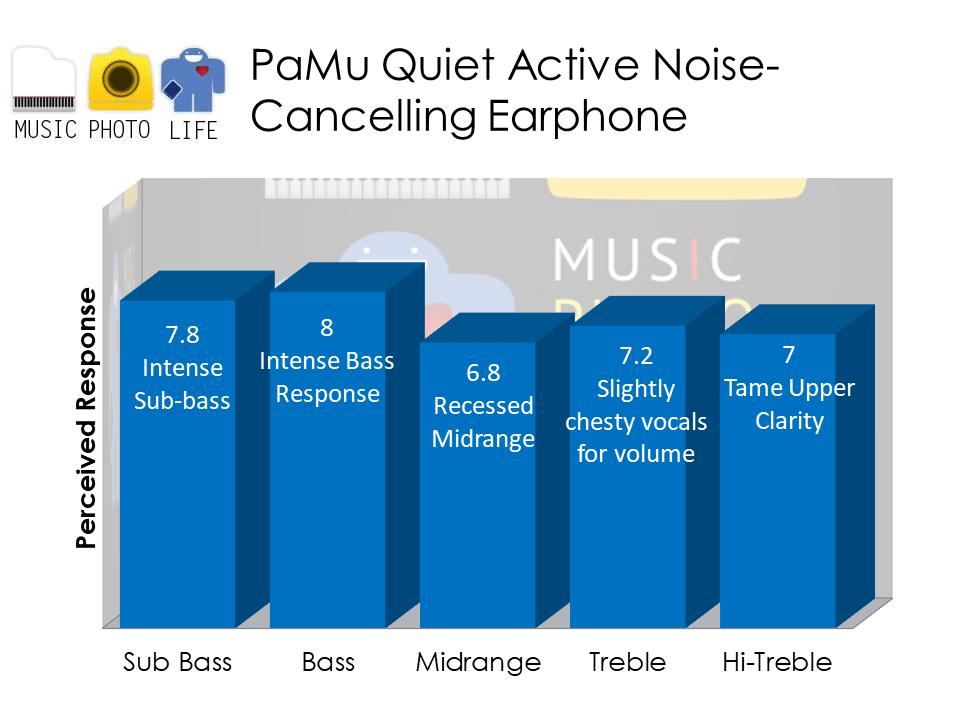 PaMu Quiet audio analysis by Music Photo Life, Singapore tech blog