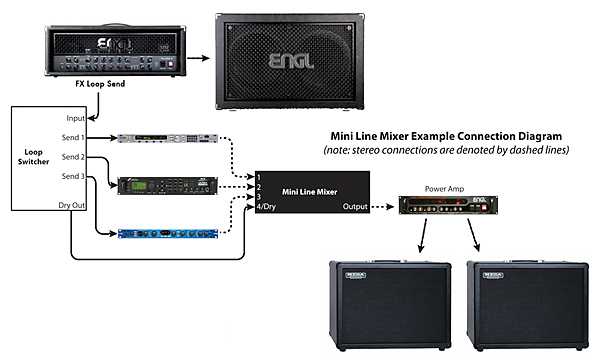 Live Pa Wiring Diagrams Musicplayers Com Reviews Gt Guitars Amp Bass Gt Rjm Music