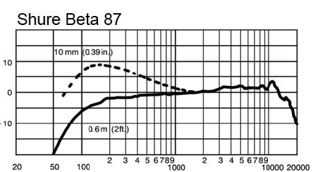 Shure Beta 87A and 87C Mics