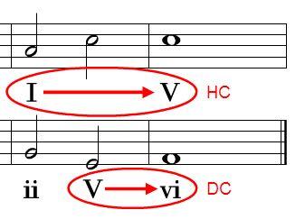 Cadences - A MUSIC THEORY LESSON
