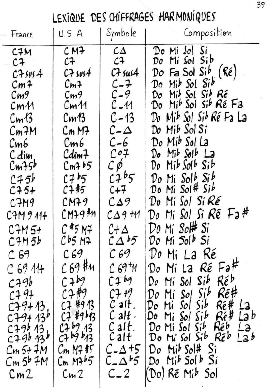 Lexique des chiffrages harmoniques
