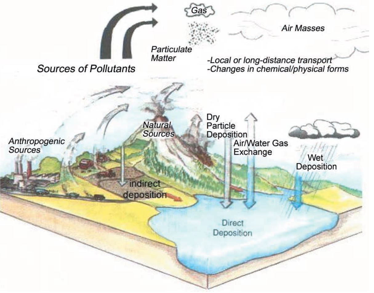 How Does Air Pollution Lead To Water Pollution Musings