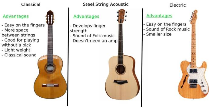 Comparing Acoustic, classical and electric guitars