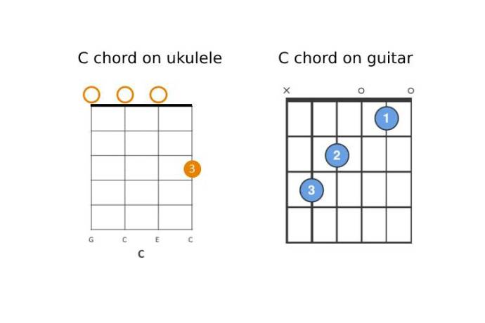 comparing the c chord on ukulele vs. the guitar