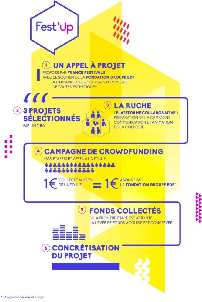 FestUp_appel_a_projet