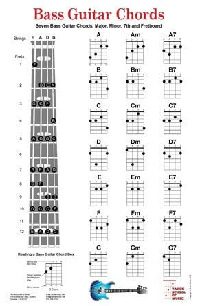 Gambar kunci gitar bass dasar langkap  musisiorg