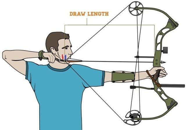 Actual Draw Length