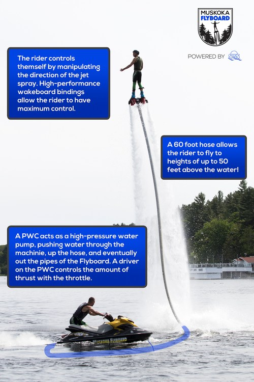 small resolution of flyboard how it works doovi