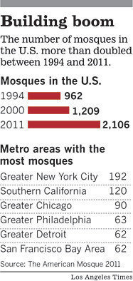 Mosque-building rises as Muslim American clout grows