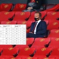 Kvartalsrapport och konferenssamtal: Manchester United växer snabbast på Tiktok