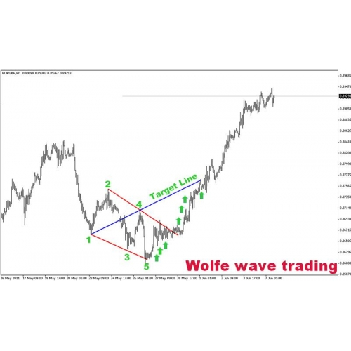 Wolfe Waves And ZUP Full Package and ECN EA's