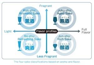 日本清酒的4種味道類型