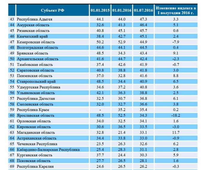 Карелия в рейтинге кредитоспособности российских регионов заняла только 69 место. Фото: riarating.ru