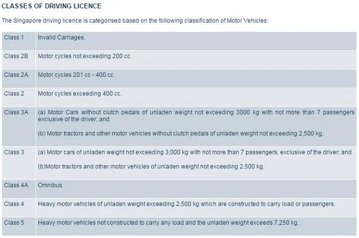Places Pay Car Registration