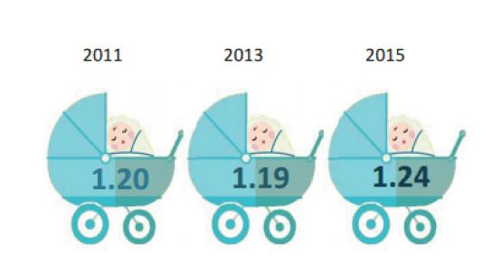 Singapore-stats-fertility-rates