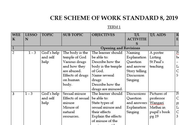 CRE schemes of work class 8 for term 1, 2, 3