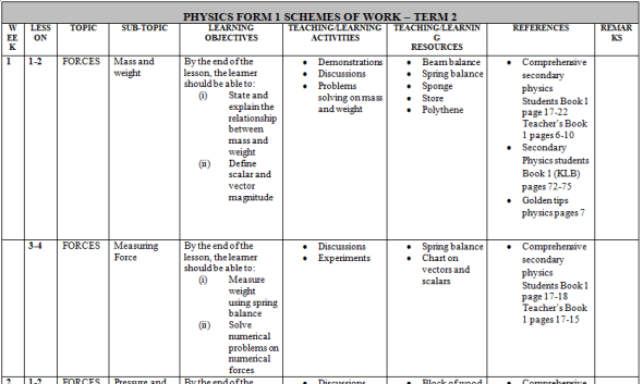 Form 1 new KLB physic schemes of work (Term 2)