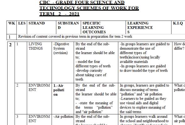 Grade 4 Science and Technology CBC Schemes of Work Term 2