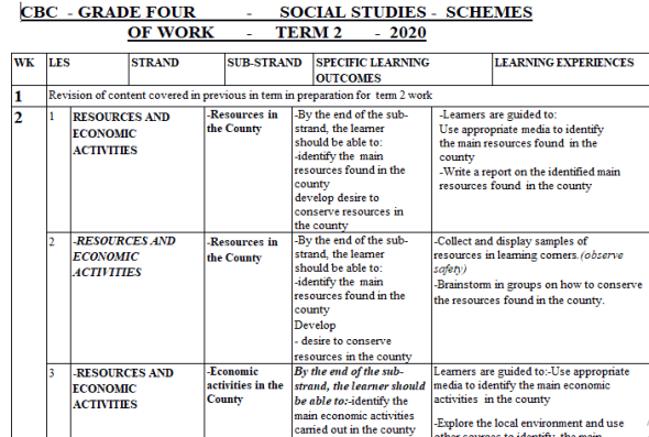 Grade 4 Social Studies CBC Schemes of Work Term 2 2021