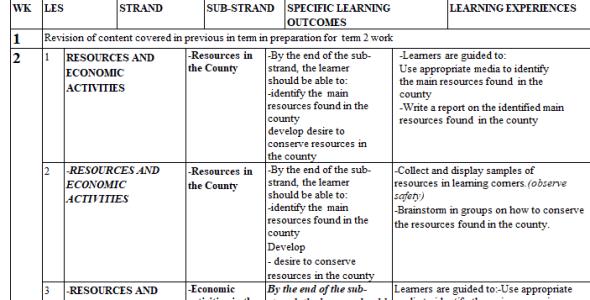 Grade 4 Social Studies CBC Schemes of Work Term 2 2021