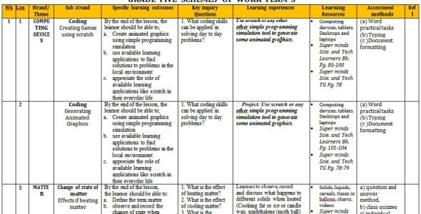 Super Minds science and Technology schemes of work term 3