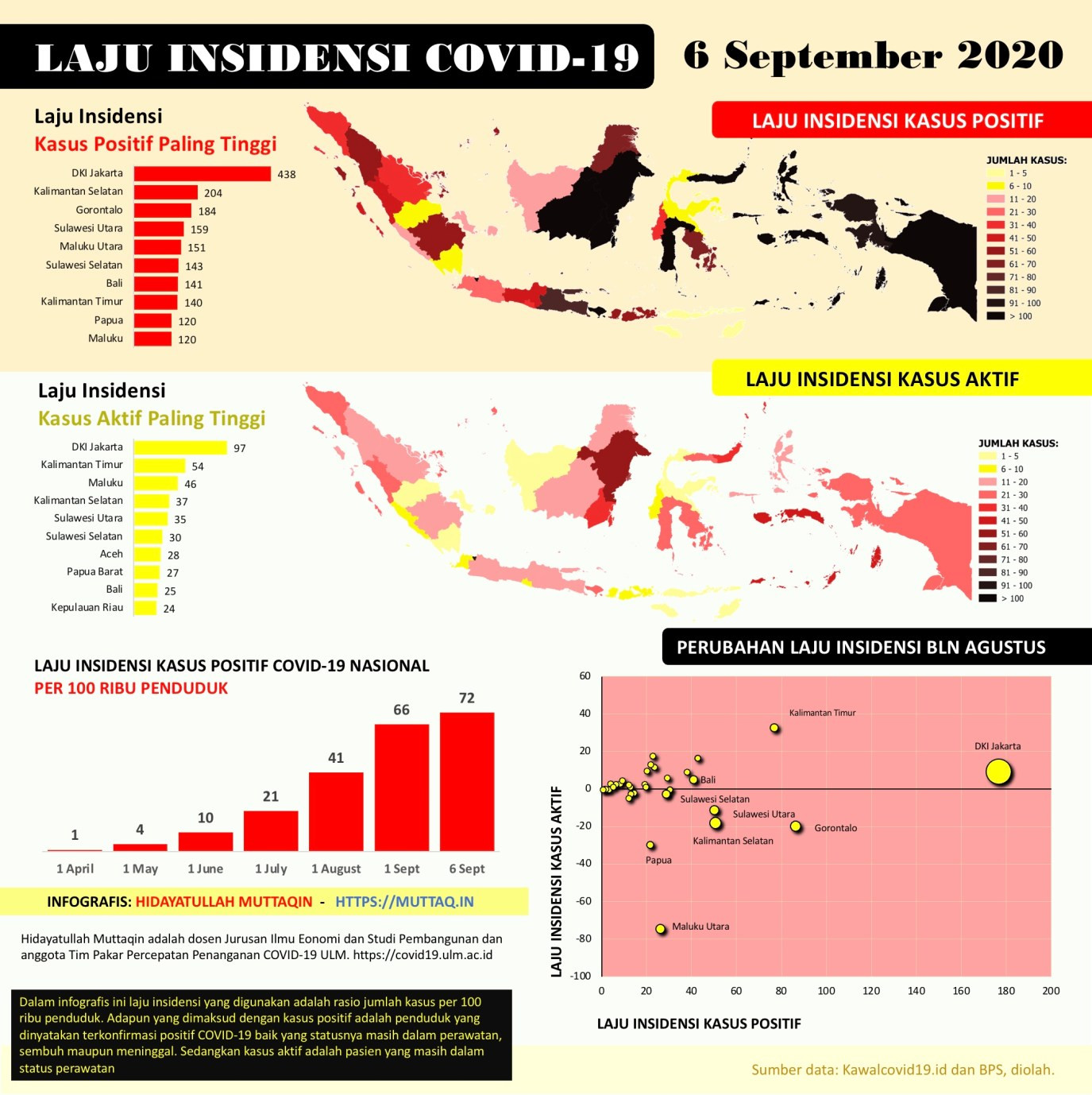 Laju Insidensi Covid-19 Indonesia per 6 September 2020
