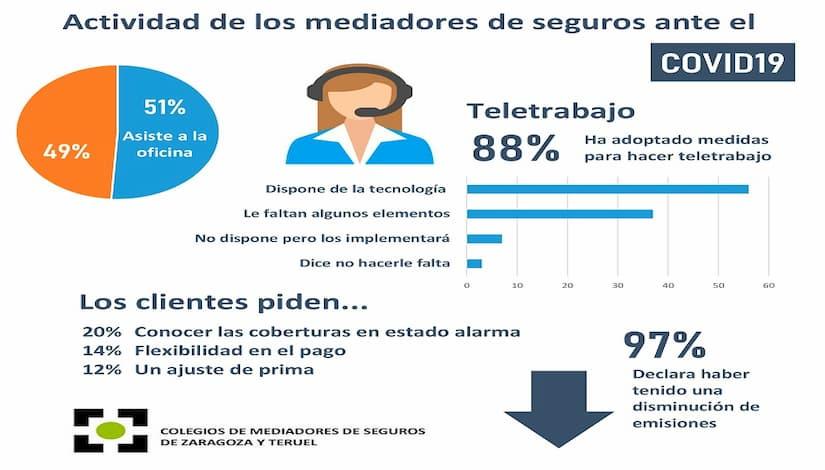 97% colegiados Zaragoza Teruel han notado disminución actividad