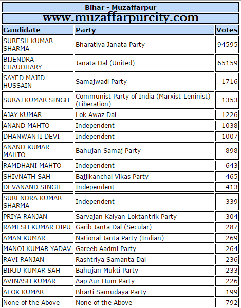 Muzaffarpur election result 2015