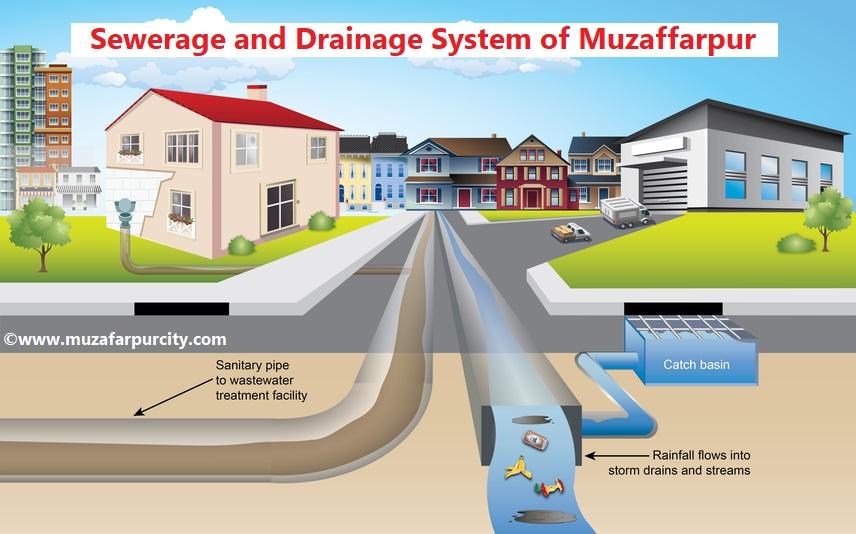 Sewerage and Drainage System of Muzaffarpur