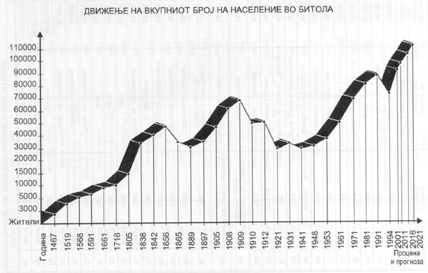 statistika_bitola