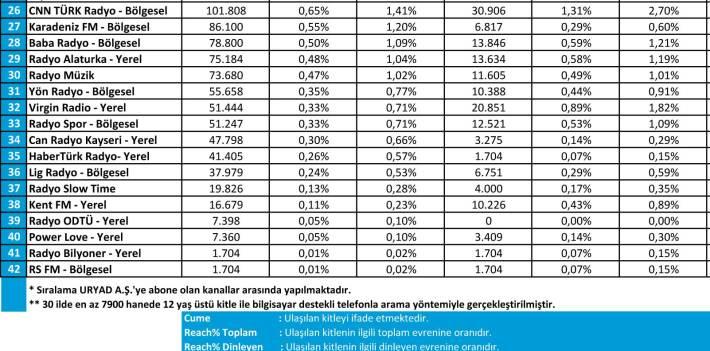 Ağustos 2016 Radyo Reyting Sonuçları
