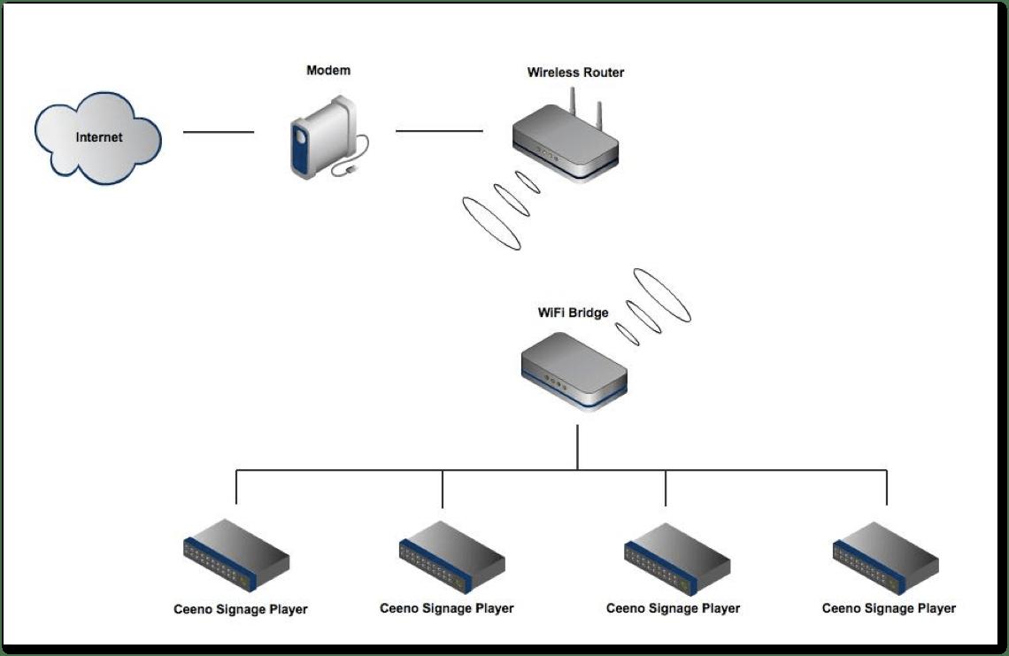 Mvix How Do I Connect Mvix Ceeno To A Wireles