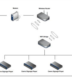 wireless bridge access point diagram wiring diagram log wireless bridge access point diagram [ 1140 x 741 Pixel ]
